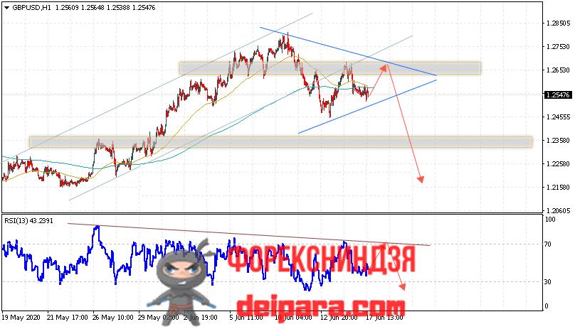 GBP/USD прогноз курса Фунта и Доллара на 18.06.2020