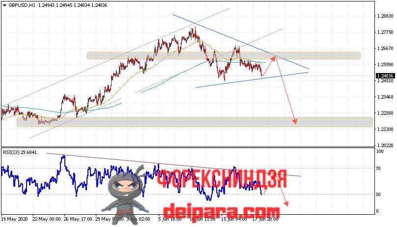 GBP/USD прогноз курса Фунта и Доллара на 19.06.2020
