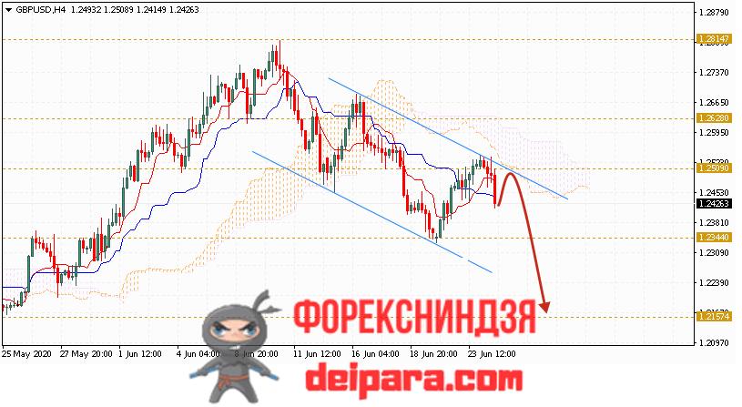 GBP/USD прогноз курса Фунта и Доллара на 25.06.2020