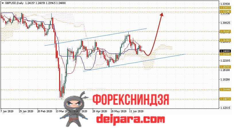 GBP/USD прогноз курса Фунта и Доллара на 29.06.2020