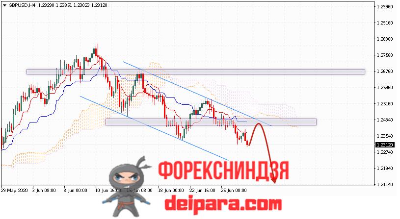 GBP/USD прогноз курса Фунта и Доллара на 30.06.2020