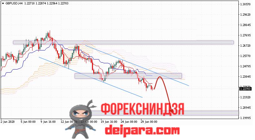 GBP/USD прогноз курса Фунта и Доллара на 01.07.2020