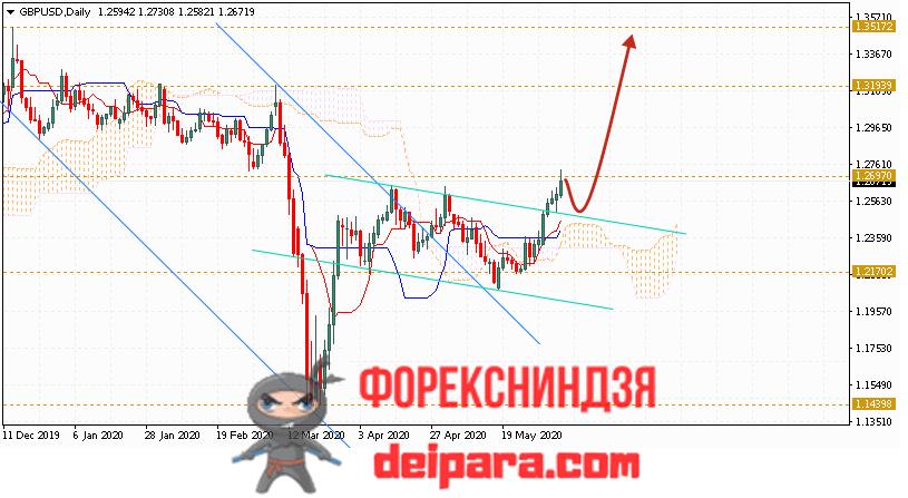 GBP/USD прогноз курса Фунта и Доллара на 08.06.2020