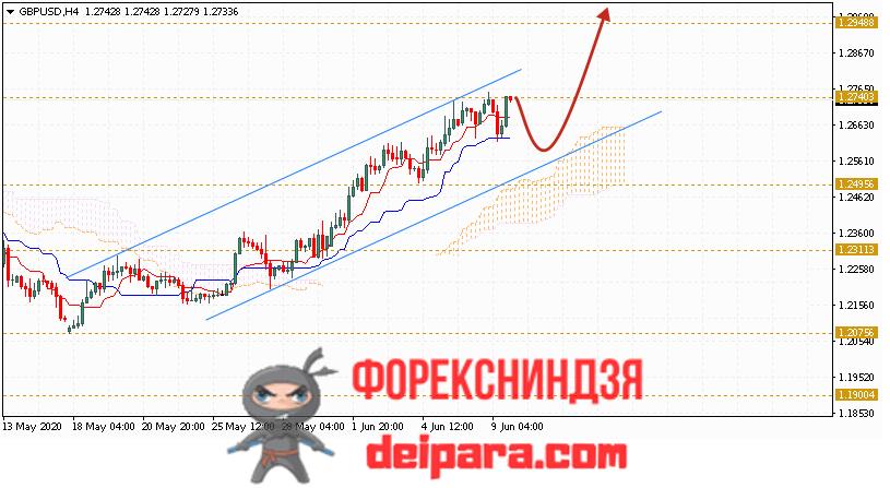 GBP/USD прогноз курса Фунта и Доллара на 10.06.2020