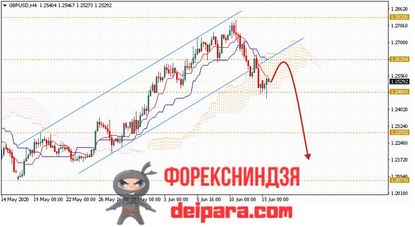 GBP/USD прогноз курса Фунта и Доллара на 16.06.2020