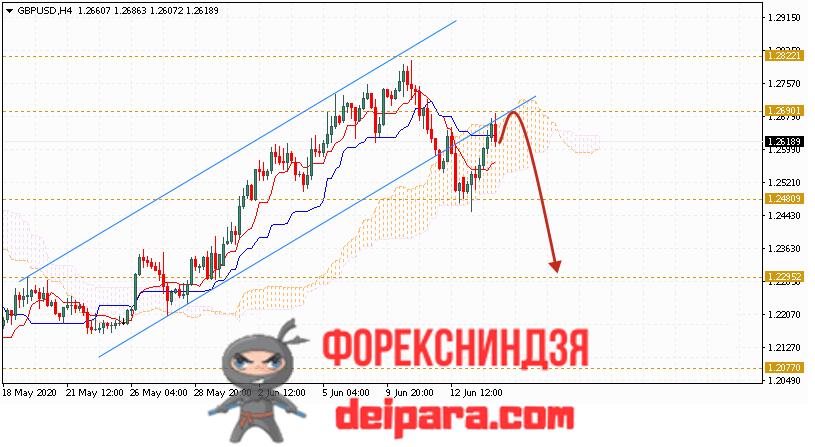 GBP/USD прогноз курса Фунта и Доллара на 17.06.2020
