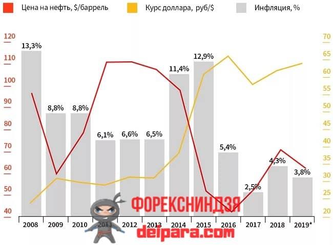 Рисунок. Вот так падение и рост курса доллара влияет на экономику России.
