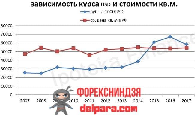 Рисунок 2. Практически не влияет курс валют на стоимость недвижимости в рублях.