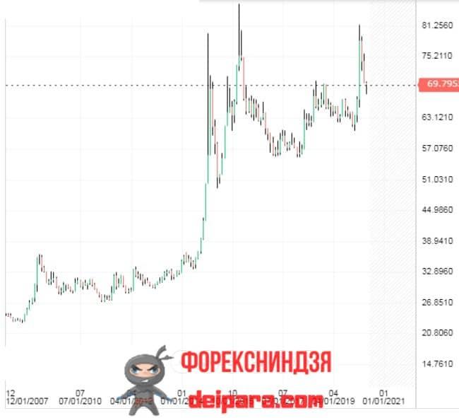 Рисунок 1. На экономику России влияет курс рубля к доллару.