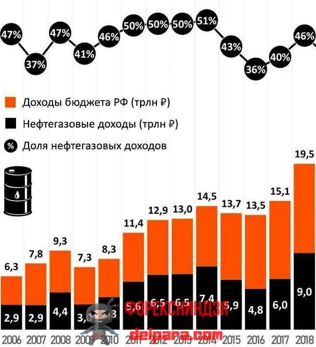 Рисунок 1. До 18-го года стоимость нефти влияет на курс рубля (посредством динамики доходов бюджета) в сильной положительной корреляции.