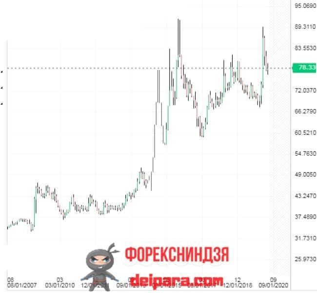 Рисунок 2. На экономику России влияет падение рубля к евро и другим валютам.