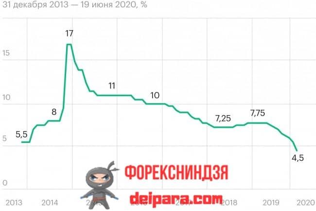 Рисунок 2. Вот такое повышение и снижение ключевой ставки влияет на курс рубля требуемым для правительства образом.
