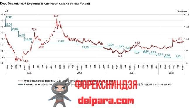 Рисунок 1. Влияние снижения ключевой ставки на курс валюты РФ обратно пропорциональное.