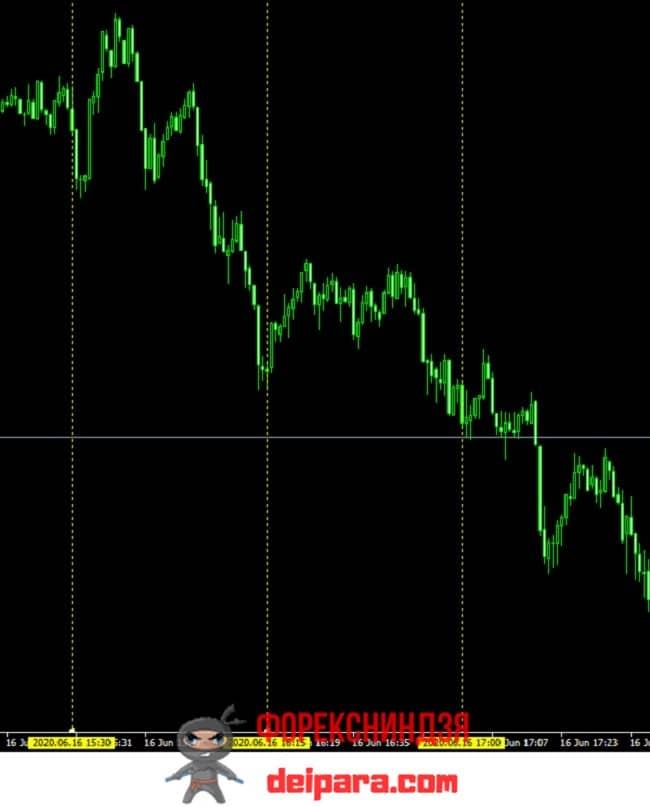 Рисунок 2. Пример реакции рынка на новости, влияющие на курс валют.