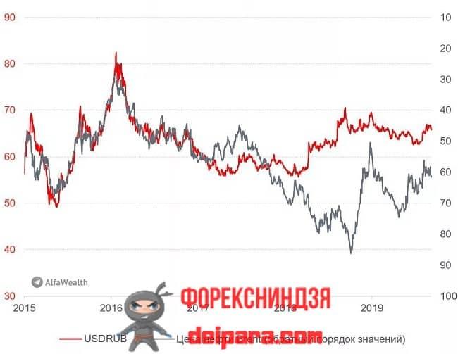 Рисунок 3. Разная нефть влияет на курс рубля – так происходит и с Brent.
