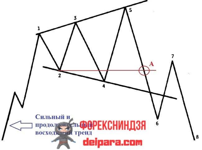Рисунок 1. Схема фигуры – расширяющаяся формация.