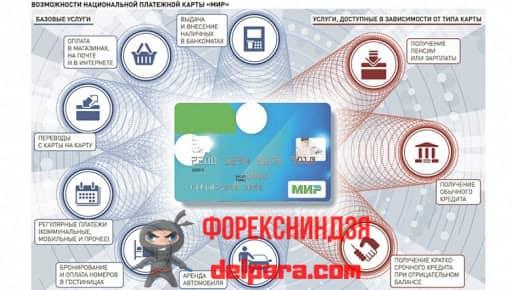 Какова цена облуживания пластиковых карточек «МИР» от Сбербанка