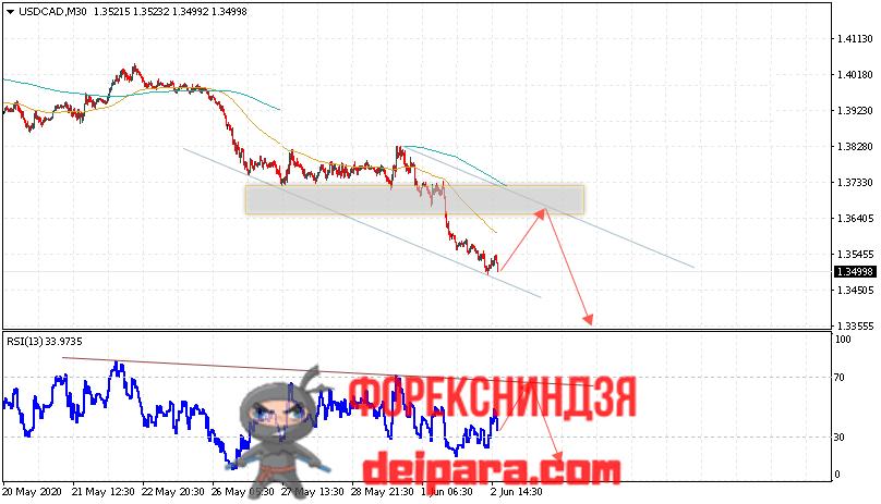 USD/CAD прогноз курса Доллар Канадский Доллар на 03.06.2020