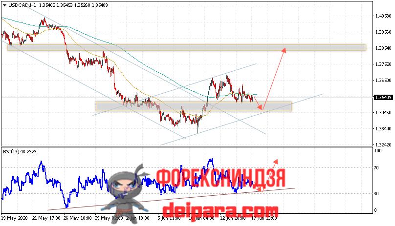 USD/CAD прогноз курса Доллар Канадский Доллар на 18.06.2020
