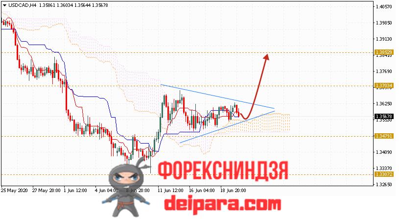 USD/CAD прогноз курса Доллар Канадский Доллар на 23.06.2020