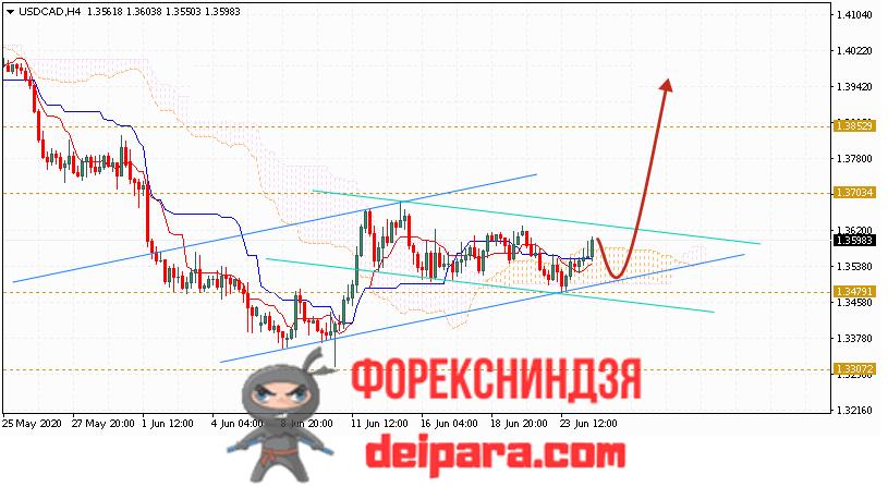 USD/CAD прогноз курса Доллар Канадский Доллар на 25.06.2020