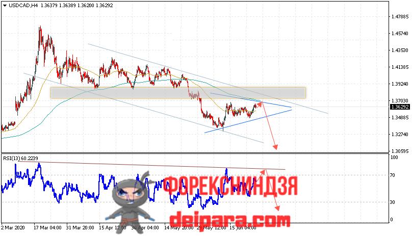 USD/CAD прогноз курса Доллар Канадский Доллар на 26.06.2020