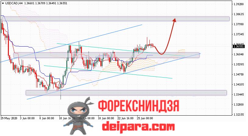 USD/CAD прогноз курса Доллар Канадский Доллар на 30.06.2020