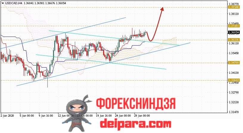 USD/CAD прогноз курса Доллар Канадский Доллар на 01.07.2020