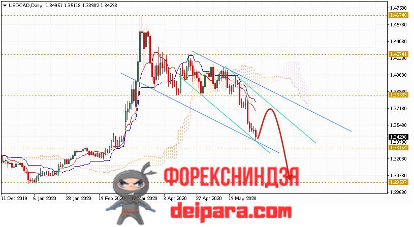USD/CAD прогноз курса Доллар Канадский Доллар на 08.06.2020