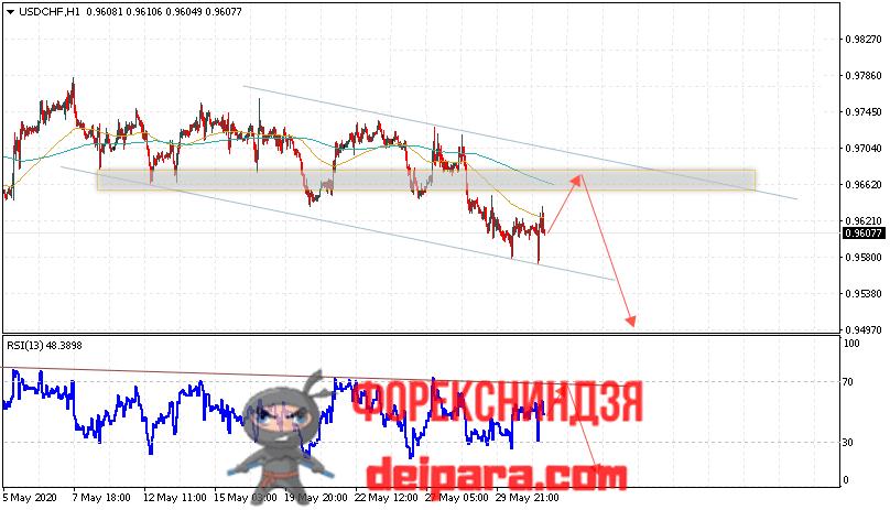 USD/CHF прогноз курса Доллар Франк на 03.06.2020