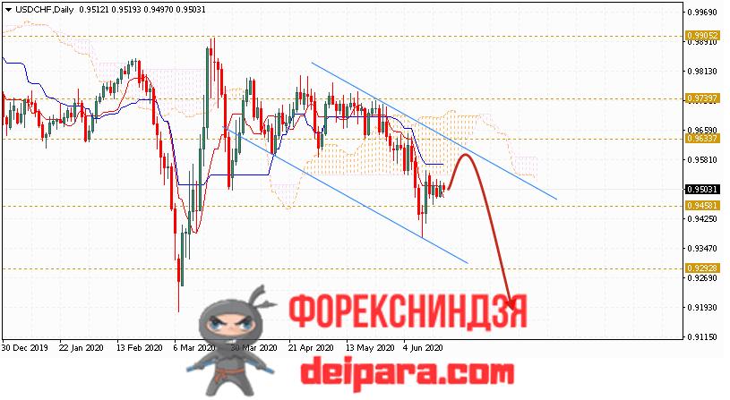 USD/CHF прогноз курса Доллар Франк на 22.06.2020