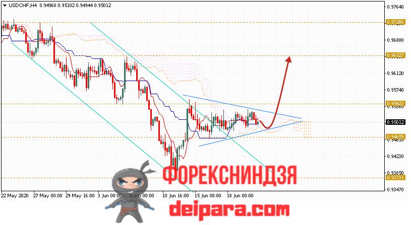 USD/CHF прогноз курса Доллар Франк на 23.06.2020