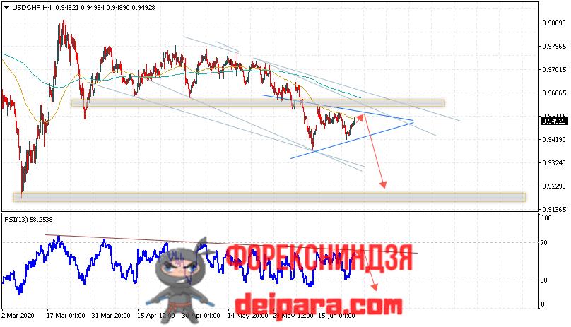 USD/CHF прогноз курса Доллар Франк на 26.06.2020