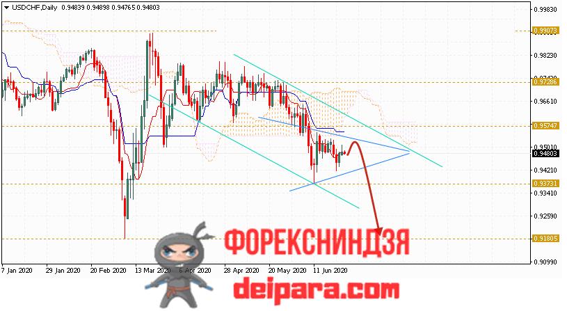 USD/CHF прогноз курса Доллар Франк на 29.06.2020