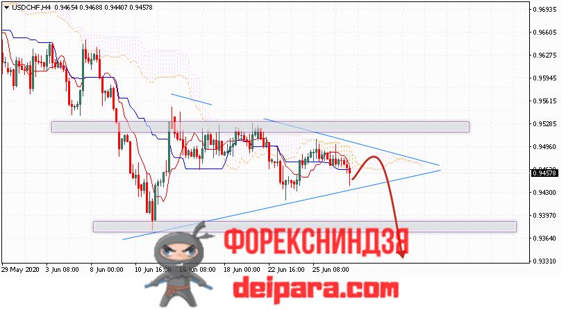 USD/CHF прогноз курса Доллар Франк на 30.06.2020