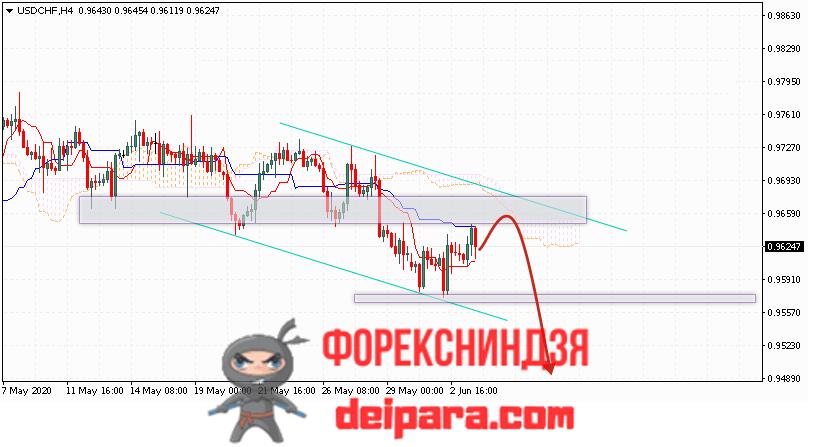 USD/CHF прогноз курса Доллар Франк на 04.06.2020