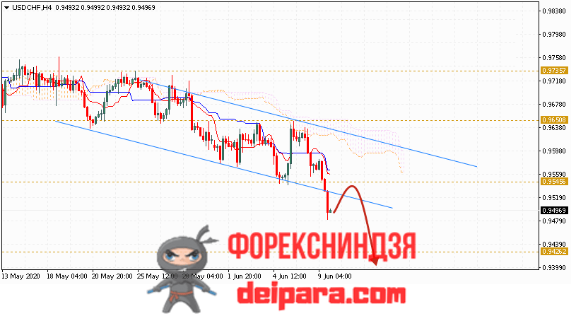 USD/CHF прогноз курса Доллар Франк на 10.06.2020