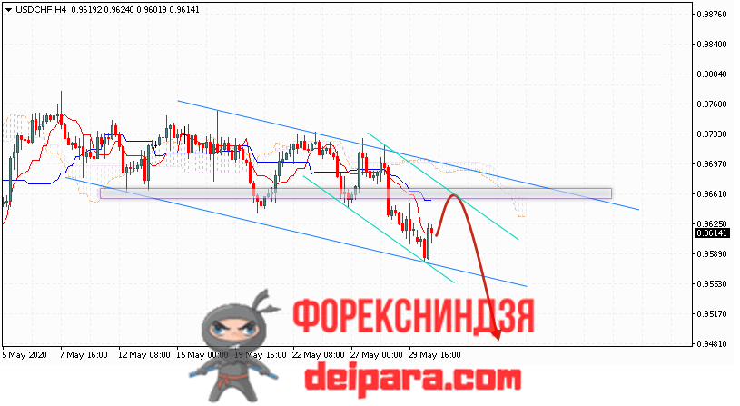 USD/CHF прогноз курса Доллар Франк на 02.06.2020