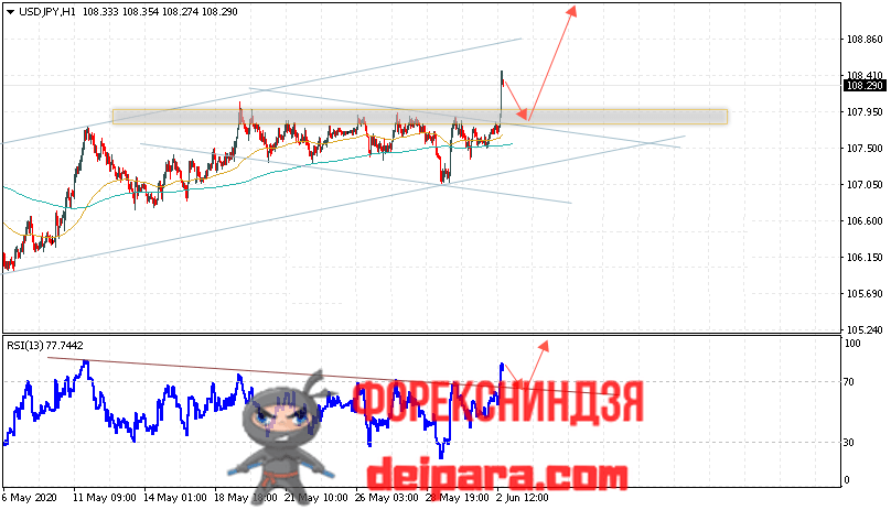 USD/JPY прогноз курса Доллар Иена на 03.06.2020