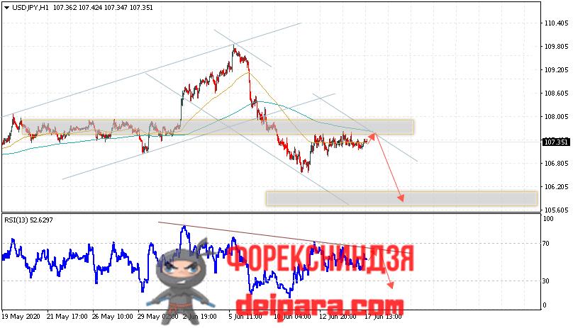 USD/JPY прогноз курса Доллар Иена на 18.06.2020