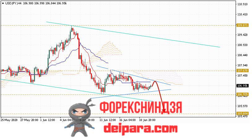 USD/JPY прогноз курса Доллар Иена на 23.06.2020