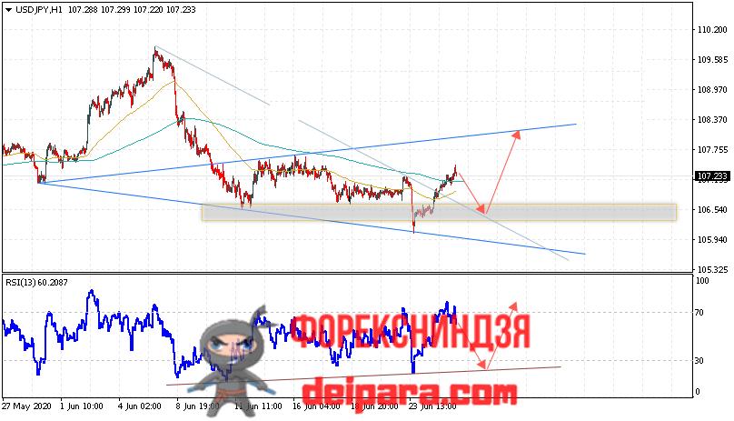 USD/JPY прогноз курса Доллар Иена на 26.06.2020