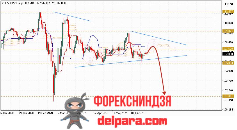 USD/JPY прогноз курса Доллар Иена на 29.06.2020
