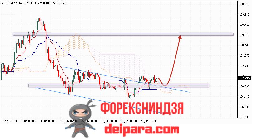 USD/JPY прогноз курса Доллар Иена на 30.06.2020
