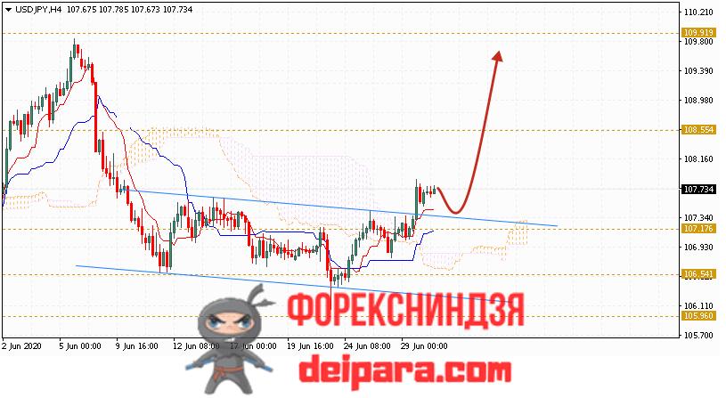 USD/JPY прогноз курса Доллар Иена на 01.07.2020