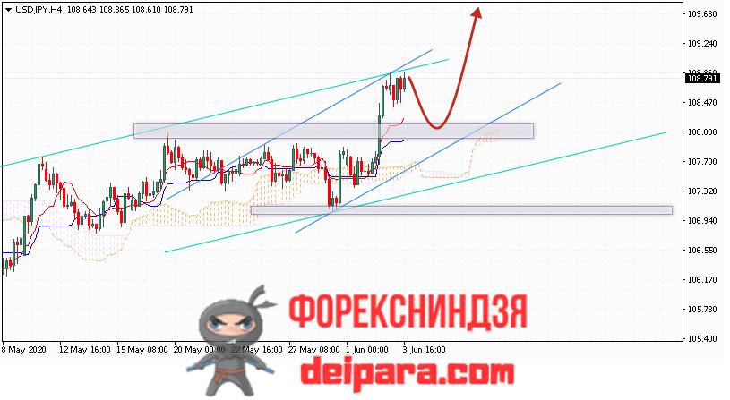 USD/JPY прогноз курса Доллар Иена на 04.06.2020