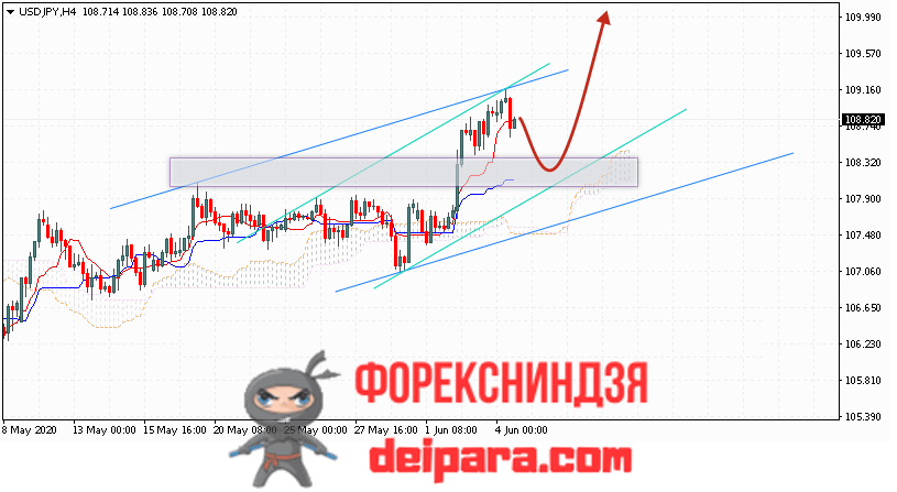 USD/JPY прогноз курса Доллар Иена на 05.06.2020