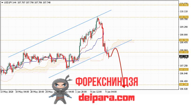 USD/JPY прогноз курса Доллар Иена на 10.06.2020