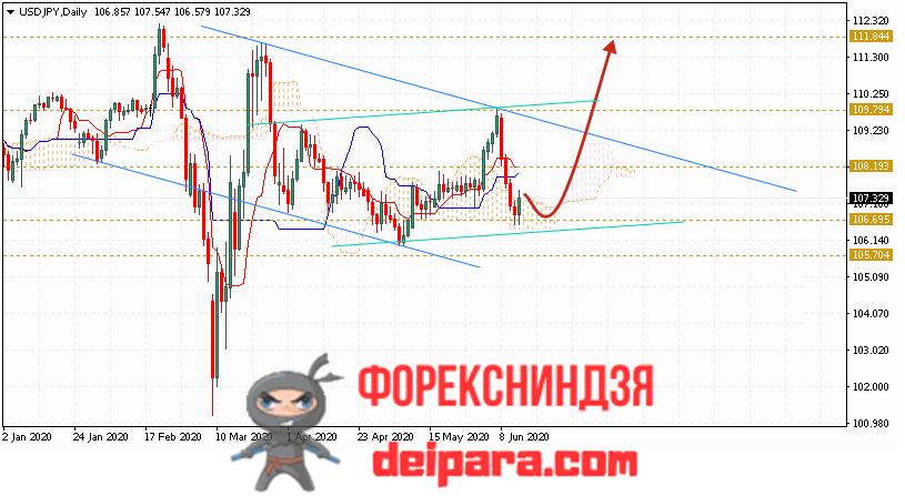 USD/JPY прогноз курса Доллар Иена на 15.06.2020