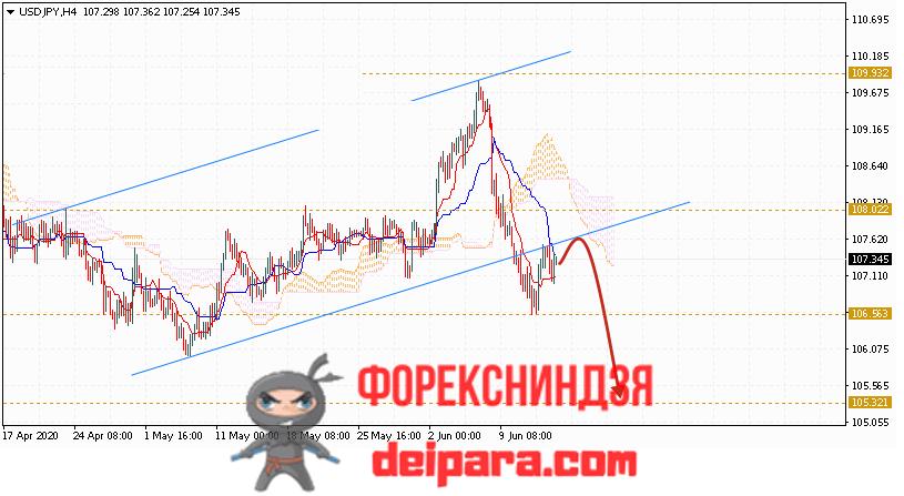 USD/JPY прогноз курса Доллар Иена на 16.06.2020